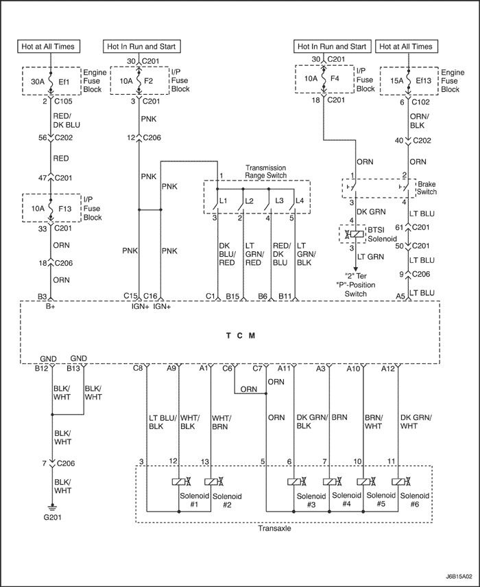 Диаграмма переключения передач